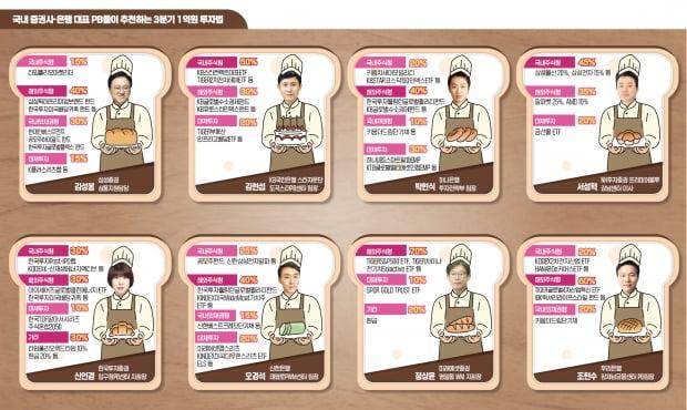 3분기 주식 맛집은 해외…이젠 '몰빵'보단 '안전빵'