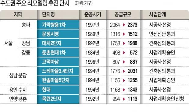 """""""재건축 기다리느니…"""" 강남·용산 이어 분당·용인 리모델링 '바람'"""