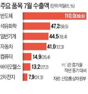 7월 수출 '서프라이즈'…한국 무역 65년 만에 최대