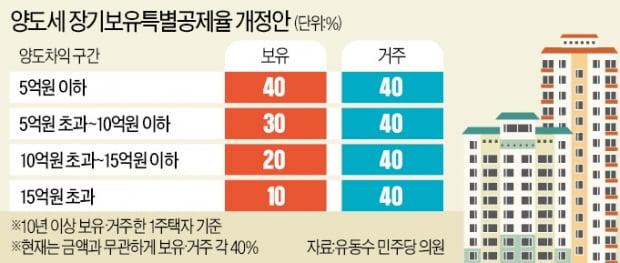 """[단독] '稅폭탄' 반발에 與 후퇴…주택 매수 대기자는 """"양도세 차별"""""""