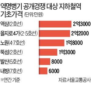 지하철역 이름 '쩐의 전쟁'…역삼역 별칭 최소 2억원대
