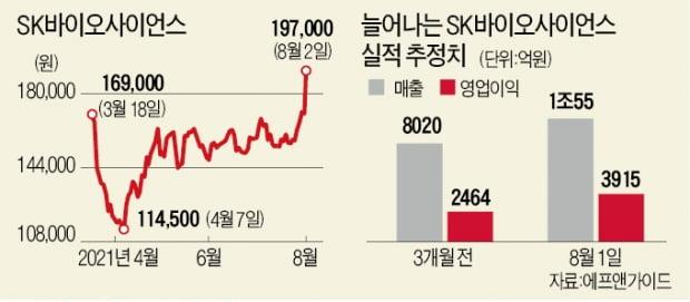 SK바사 '화려한 부활'…상장후 최고가 경신