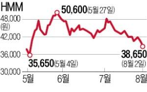 HMM 덮친 '파업 공포'…4만원선도 붕괴