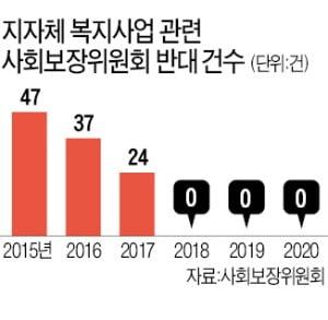 경기도 '100% 재난지원금', 문재인 정부는 안 막나, 못 막나…