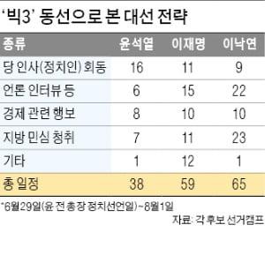 윤석열 '여의도 적응' 이재명 '反기업 지우기' 이낙연 '호남 굳히기'