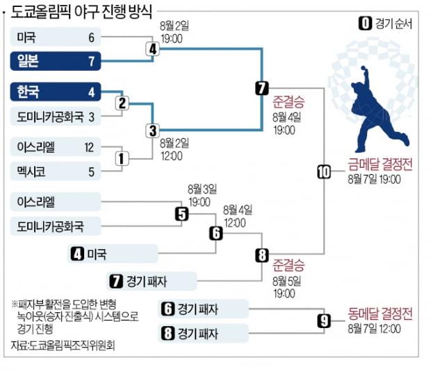 야구 '이스라엘戰 대승'…4일 준결승은 한·일전