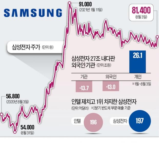 """'8만전자' 회복한 삼성…""""이제부터 대장株 시간"""""""