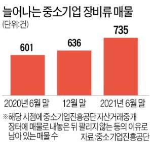 """""""회사 안 팔리니 자산이라도…"""" 제조업 중고설비 매물도 급증"""