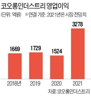 코오롱인더, 역대급 실적…'주력 교체' 통했다