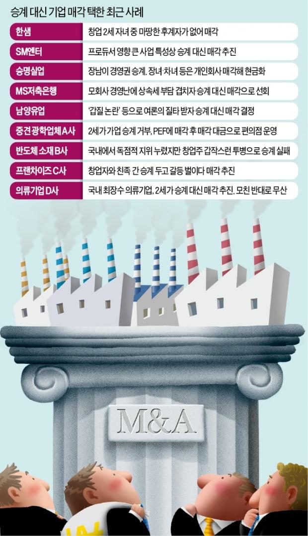 '경영권 승계' 관심 없는 2·3세들…업종 1위 기업까지 매물로