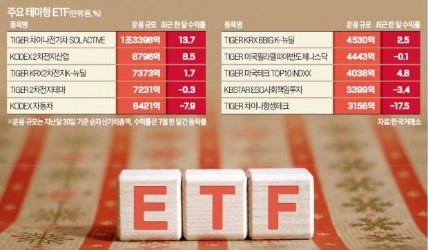 전기차·반도체·ESG…쏟아지는 '테마 ETF' 뭘 고를까?
