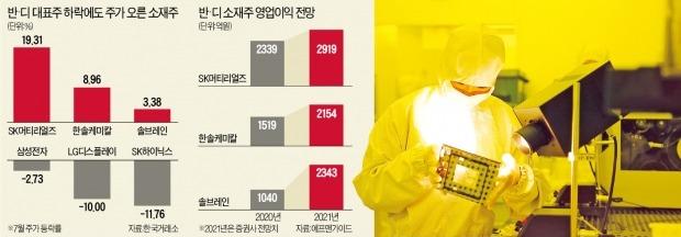 반도체 패권전쟁 낙수효과 기대…'반·디' 소재株 고공비행