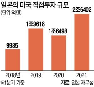 """""""미국산 써라"""" 압박에…日, 美 투자 40% 급증"""