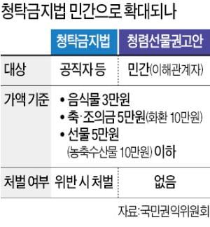 '김영란法' 민간 확대 추진…농민단체 뿔났다