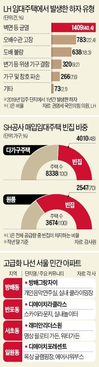 """年 3500건 '하자 투성이' 공공임대…""""공급 늘리려면 품질 챙겨야"""""""