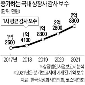 """新외감법 5년간 감사보수 급증…""""중소기업 회계비용 부담 심각"""""""