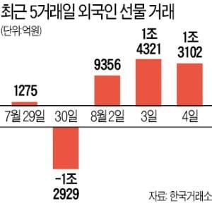 외국인 현·선물 동시매수…3300 탈환 눈앞
