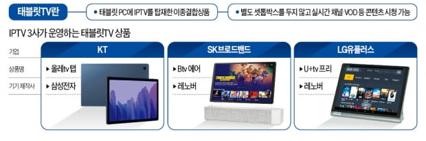 통신사-CJ '콘텐츠료 갈등' 태블릿TV로 확전
