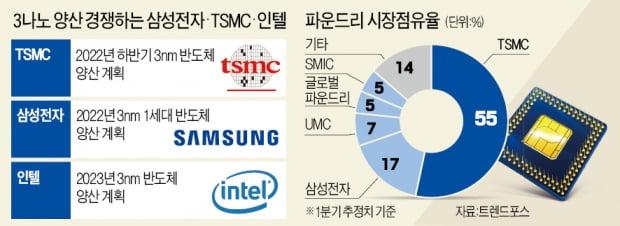 '3나노 반도체' 진검승부…삼성·TSMC, 불붙은 양산 경쟁