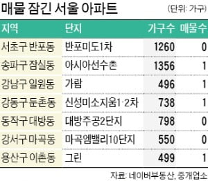 씨마른 서울 매물…1260가구 대단지도 '제로'