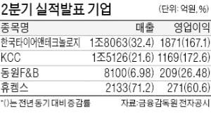 한국타이어앤테크놀로지, 영업익 167% 급증