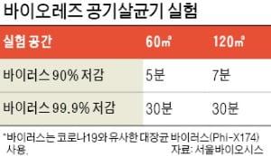 서울바이오시스 '공기 살균' 30분 만에 델타 99% 제거