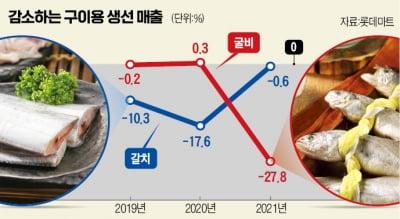 생선구이 대신 먹는 '음식'…판매량 110% 폭증