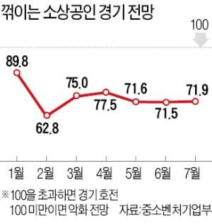 """홍남기 """"소상공인에 세금·사회보험료 납부유예 검토"""""""