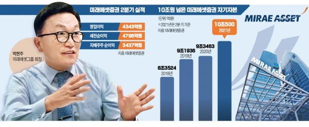 6년前 다짐 지킨 박현주…해외법인 순이익도 매년 두 배 뛰어