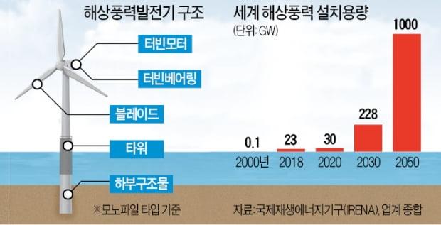 고성장 해상풍력 잡아라…'조선 빅3'도 가세