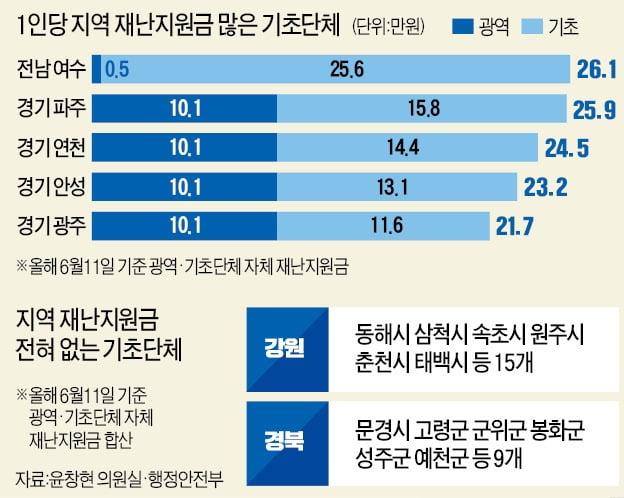 """[단독] 파주 살면 26만원, 춘천은 0원…""""재난지원금 지역격차 서럽네"""""""