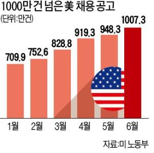 """美 """"일손 구합니다""""…채용공고 1000만건 돌파"""
