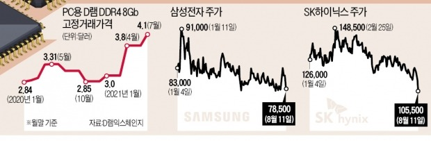"""외국인의 변심…""""D램값 상승세 꺾인다"""" 전망에 1.6조 팔아치워"""