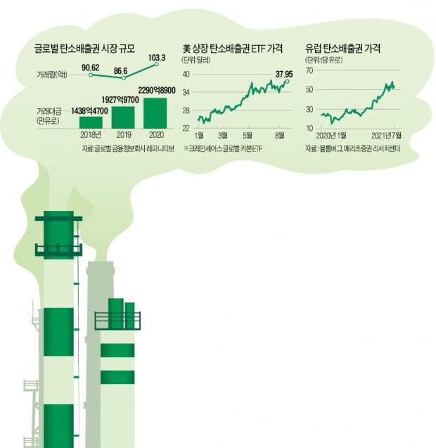 [단독]'녹색 원자재' 사볼까…내달 국내 첫 탄소배출권 ETF