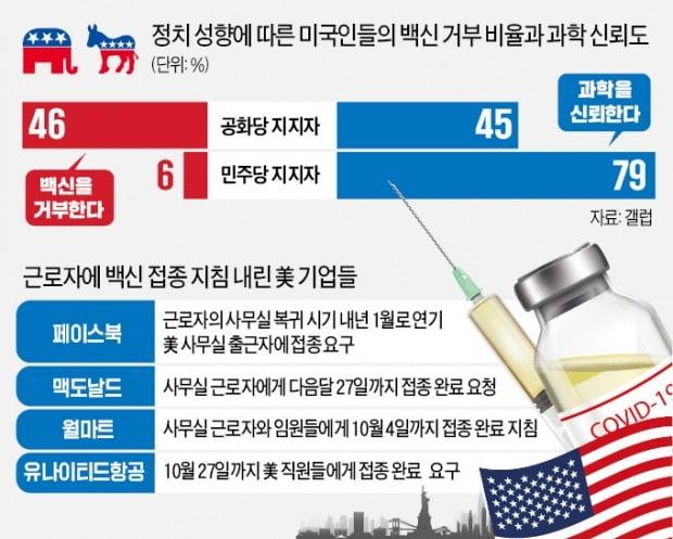 """미국인 26% """"백신 거부""""…종교·정치색이 좌우"""