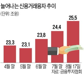 """""""반대매매 우려 때문?""""…'빚투' 주식했다가 밤잠 설친다"""
