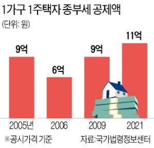 종부세 '상위 2%案' 폐지…과세기준 11억