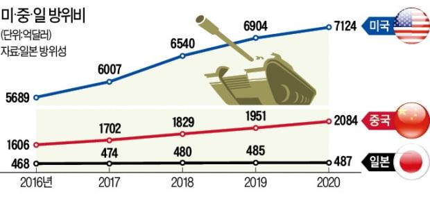 신냉전이 쏘아올린 中·日 '군비 증강戰'