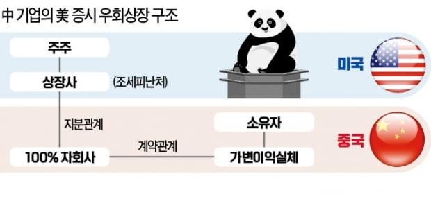 美, 中기업 '우회상장' 차단…뉴욕 IPO 막힌다