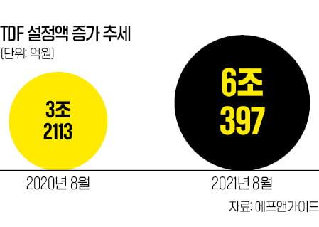 """""""TDF로 연금 목돈 만들자""""…설정액 6조원 첫 돌파"""