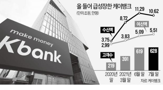 """""""케이뱅크 몸값 최소 8조…과제는 여신 확대"""""""