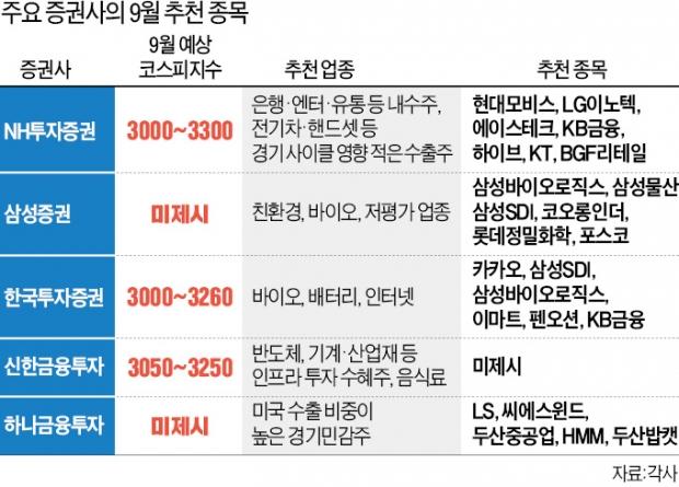 """""""9월도 박스피…경기민감株 다시 주목할 때"""""""