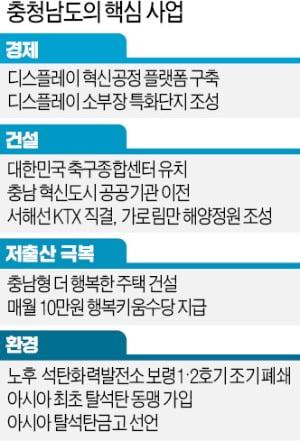 """양승조 충남도지사 """"공공기관 이전·서산공항·해양정원에 모든 역량 쏟겠다"""""""