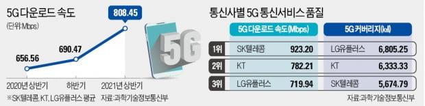 올해 들어 17% 빨라졌지만…5G, 갈길 먼 '속도 20배'시대