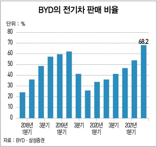 중국 전기차 기업 중 가장 저평가된 BYD