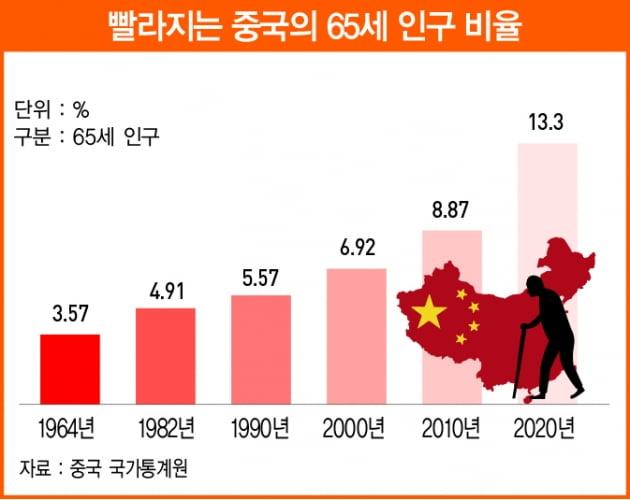중국 인구 감소는 세계 경제의 최대 복병