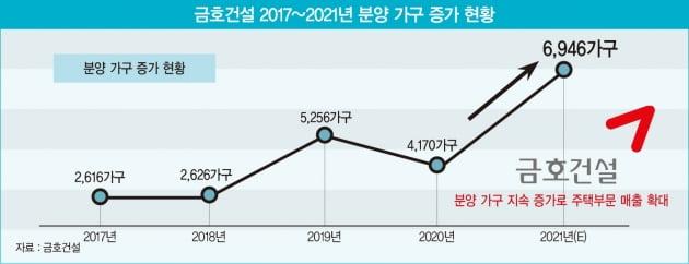 금호건설, 한 차원 높아진 수익성…'고마진' 주택 사업으로 성장세 입증