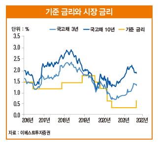 금리 인상 나선 한국은행…주식 시장에 호재일까