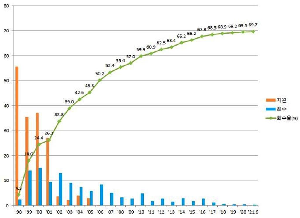 2분기 공적자금 3천279억 회수…우리금융 지분 매각 1천494억 등