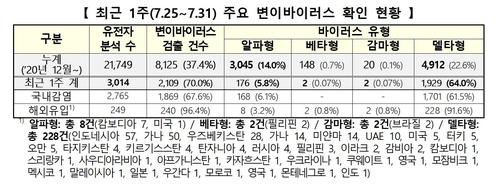 '델타변이' 일주일새 1천929명↑총 4천912명…신규변이 중 91.5%(종합)